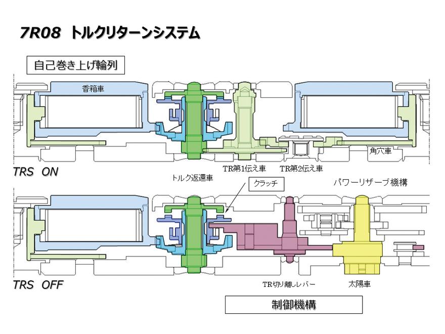 7R08 トルクターンシステム