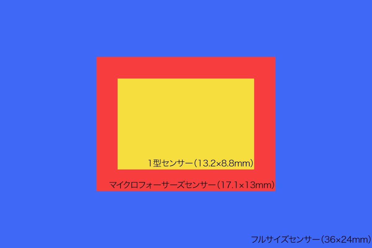 イメージセンサー比較